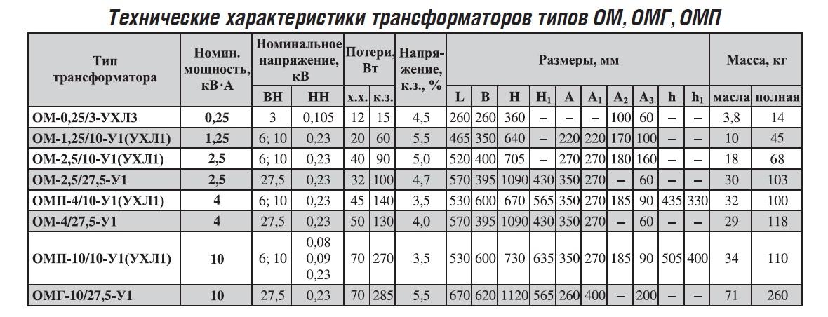 тех_ОМП
